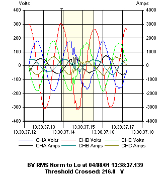 Harmonics Generated from the Source figure1