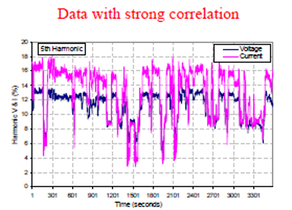 data with strong correlation