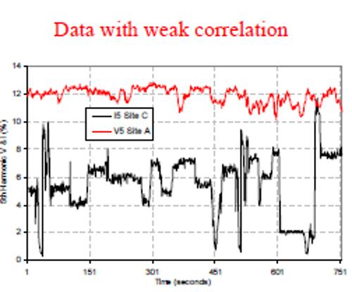 data with weak correlation