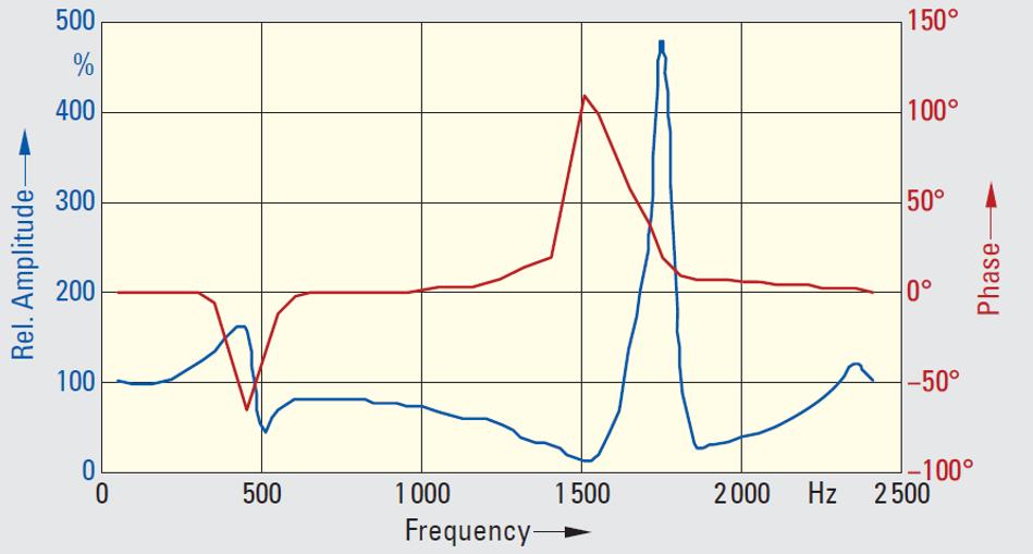 errors in inductive voltage tx pt