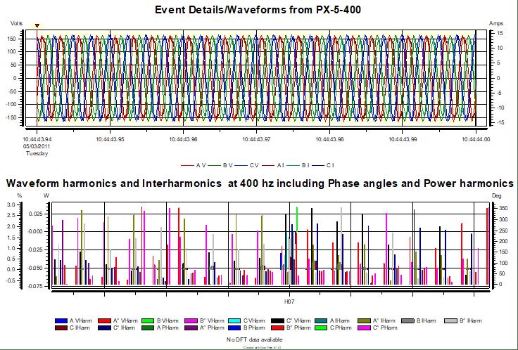 Harmonics analysis using PX-5-400 and DV6_figure2