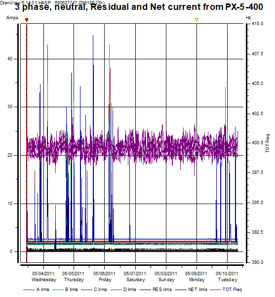 Harmonics analysis using PX-5-400 and DV6_figure5