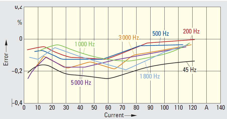 hv_mv inductive current transducers