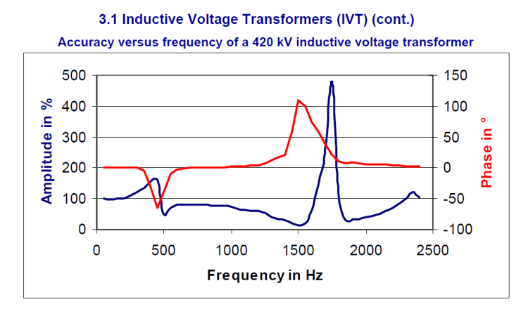Instrument transformer for measuring power quality_slide10