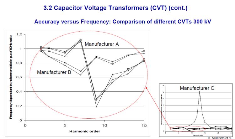 Instrument transformer for measuring power quality_slide12