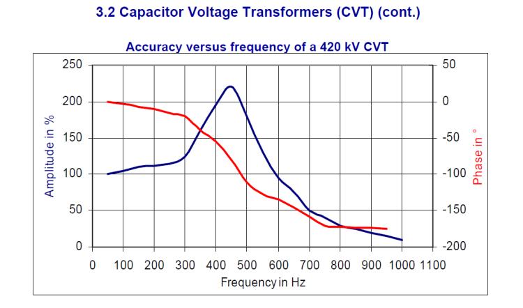 Instrument transformer for measuring power quality_slide13
