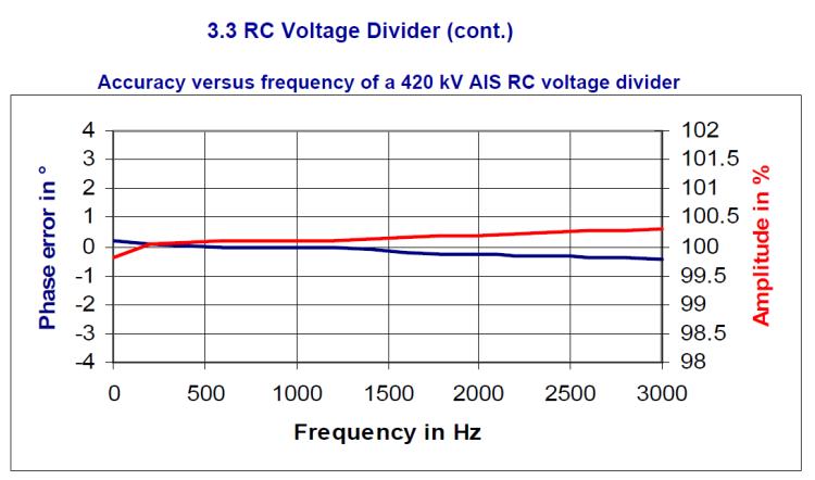 Instrument transformer for measuring power quality_slide17