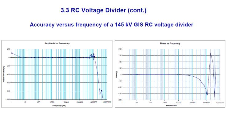 Instrument transformer for measuring power quality_slide18