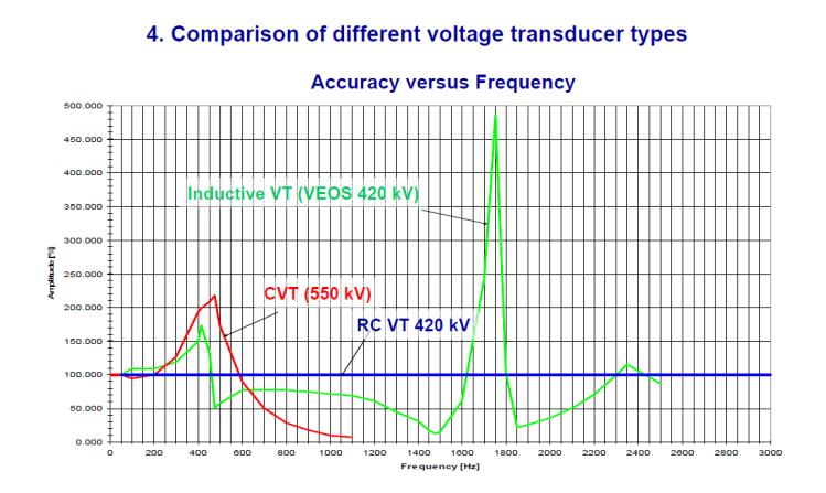 Instrument transformer for measuring power quality_slide19