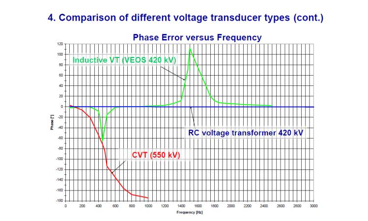 Instrument transformer for measuring power quality_slide20