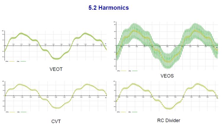 Instrument transformer for measuring power quality_slide23