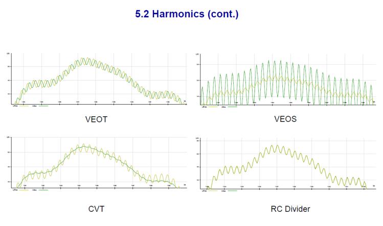 Instrument transformer for measuring power quality_slide24