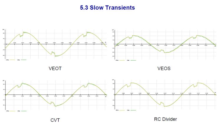 Instrument transformer for measuring power quality_slide25