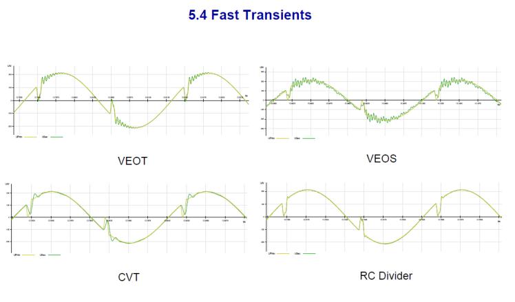 Instrument transformer for measuring power quality_slide26