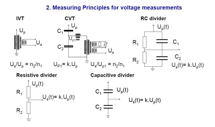 Instrument transformer for measuring power quality_slide5