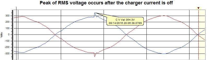 peak of rms voltage