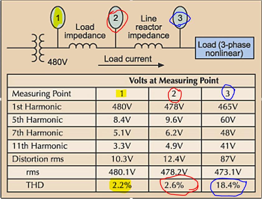 voltage distortion