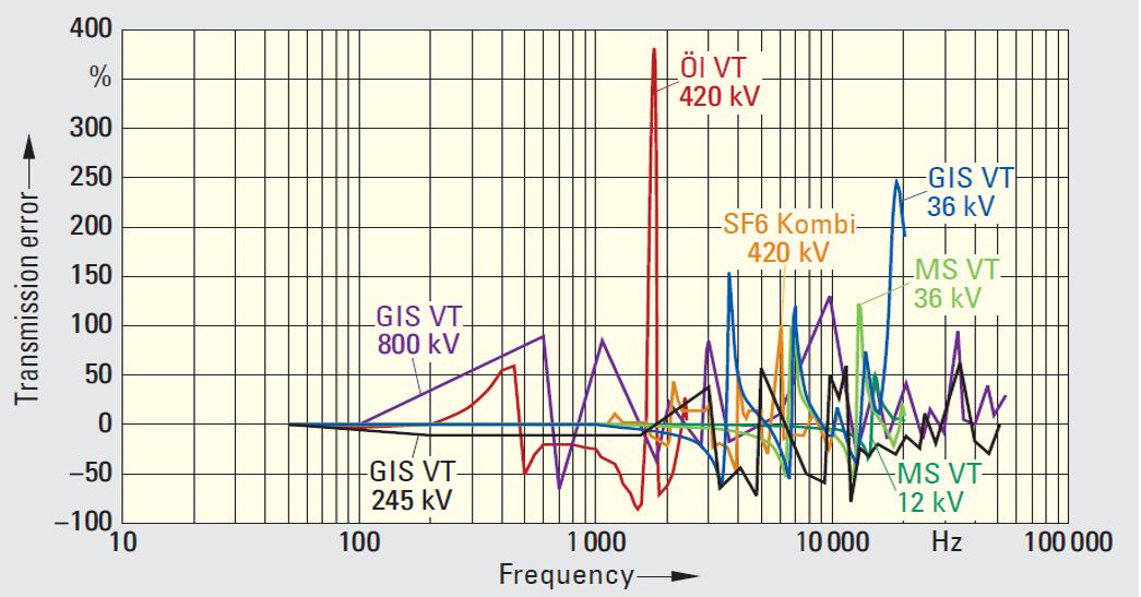 vt errors at range of freq
