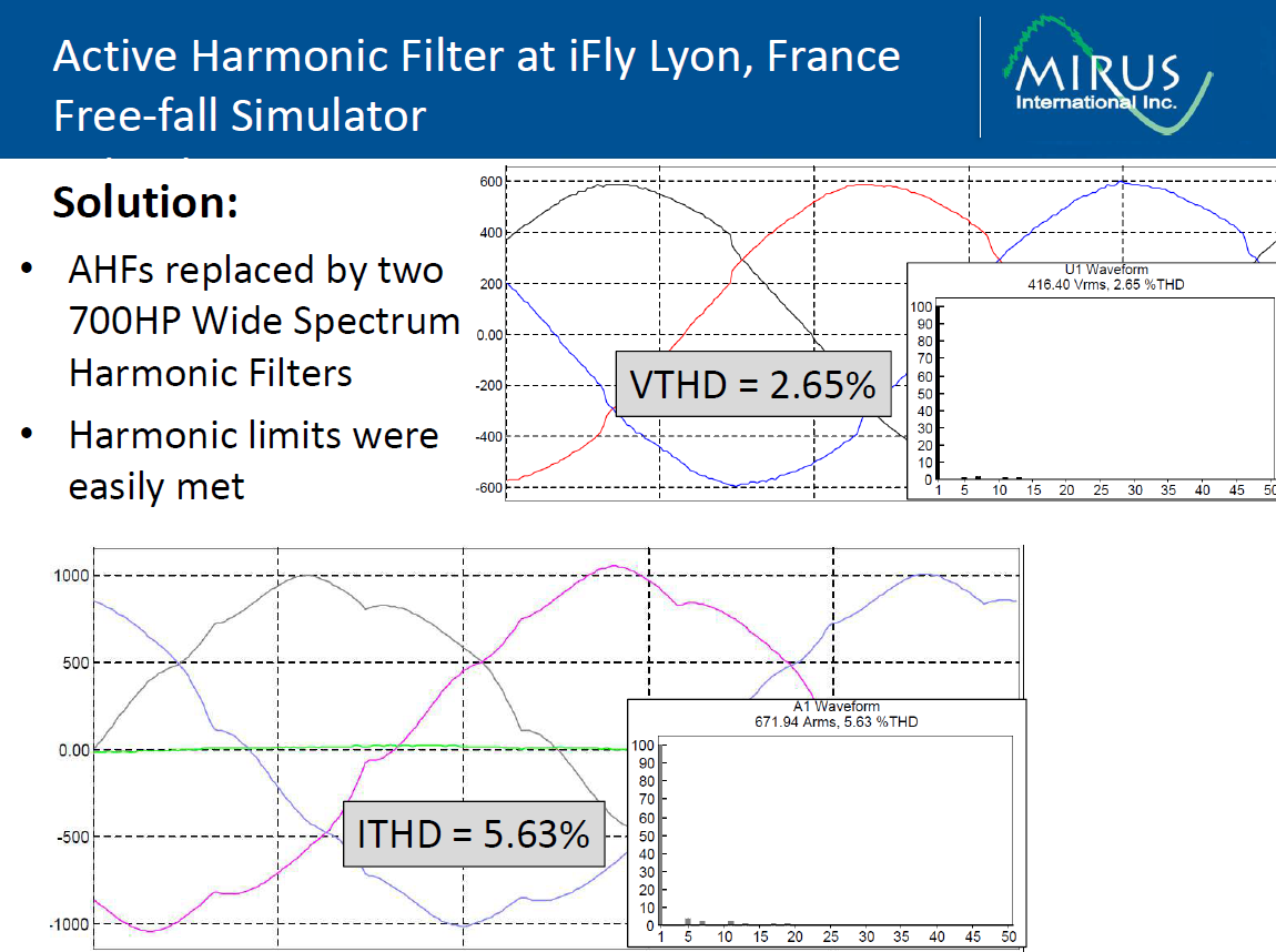 Active Harmonic Mitigation-What the Manufacturers Don't Tell You_10