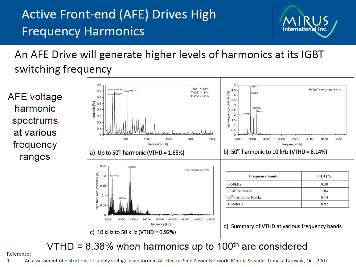 Active Harmonic Mitigation-What the Manufacturers Don't Tell You_35