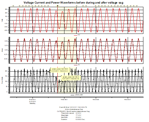 Application note for Power waveforms and harmonics_image1