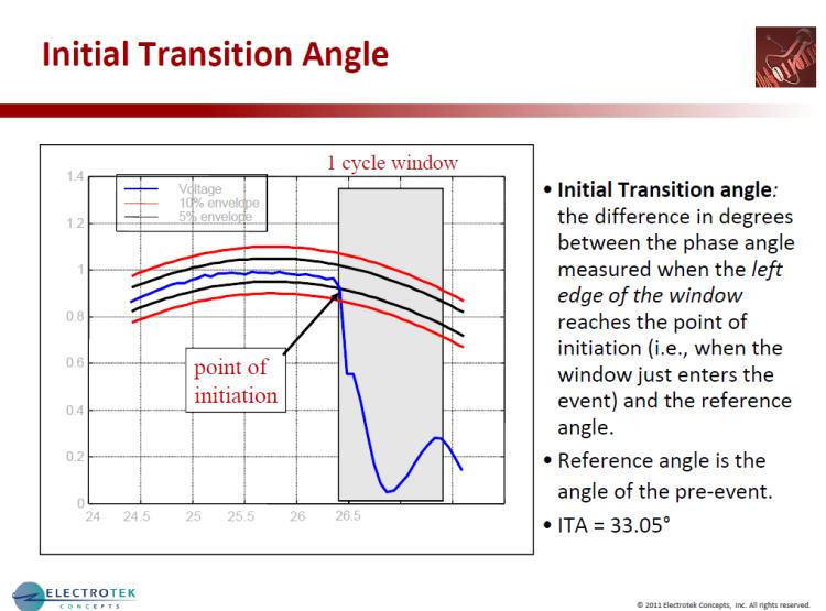 Characterizing Voltage Sag Waveforms using IEEE P1159.2 Algorithms_30