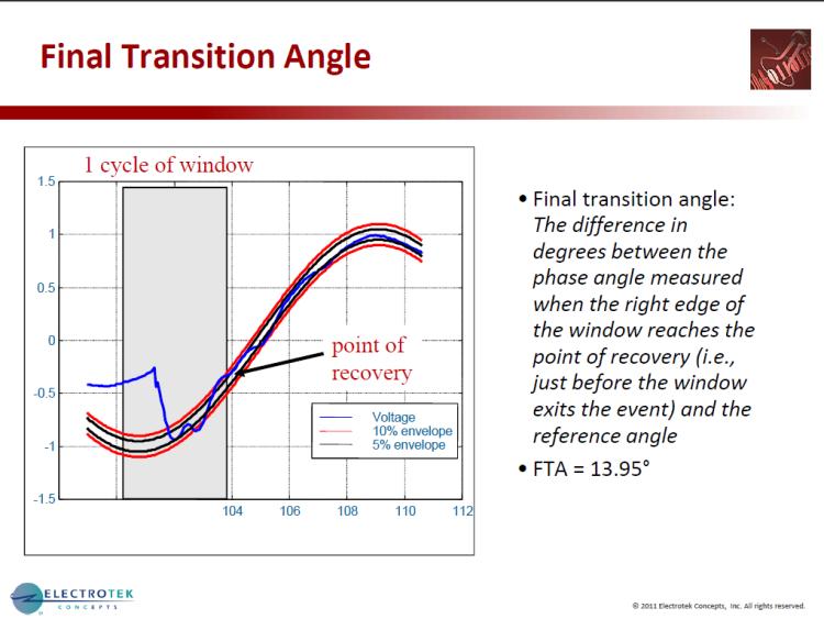 Characterizing Voltage Sag Waveforms using IEEE P1159.2 Algorithms_31