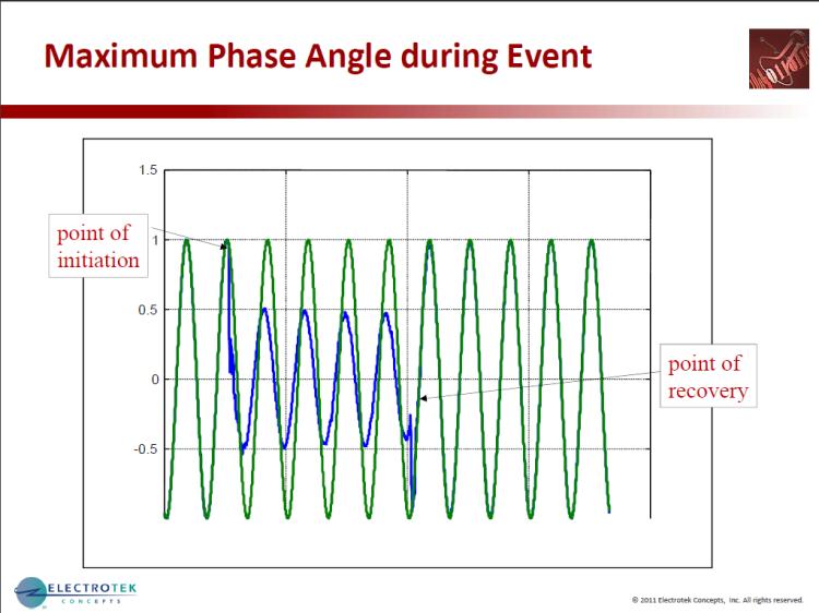 Characterizing Voltage Sag Waveforms using IEEE P1159.2 Algorithms_33