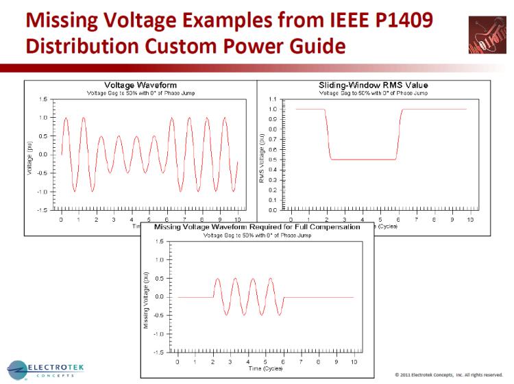 Characterizing Voltage Sag Waveforms using IEEE P1159.2 Algorithms_37