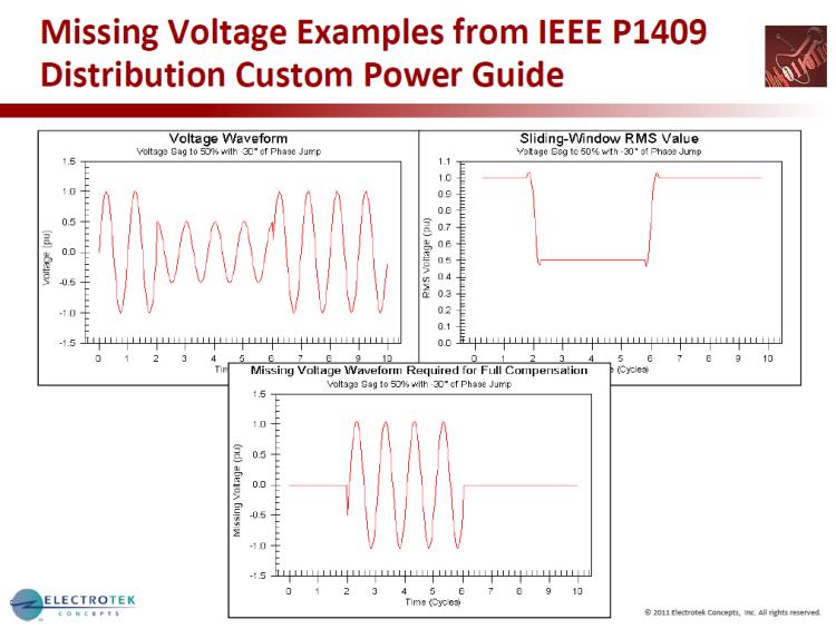 Characterizing Voltage Sag Waveforms using IEEE P1159.2 Algorithms_38