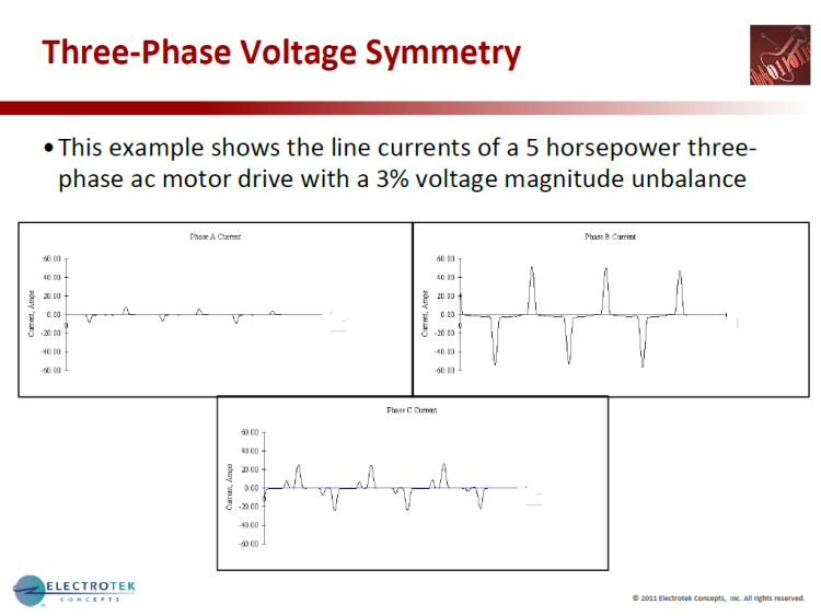 Characterizing Voltage Sag Waveforms using IEEE P1159.2 Algorithms_42
