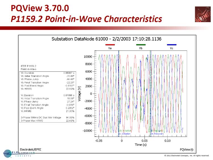 Characterizing Voltage Sag Waveforms using IEEE P1159.2 Algorithms_5