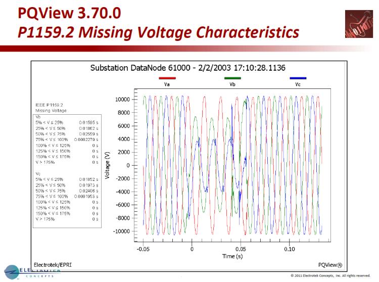 Characterizing Voltage Sag Waveforms using IEEE P1159.2 Algorithms_6