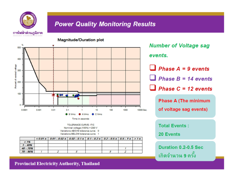 Chillers Shut downs caused by sensitivity of Controller to Voltage Sag_20
