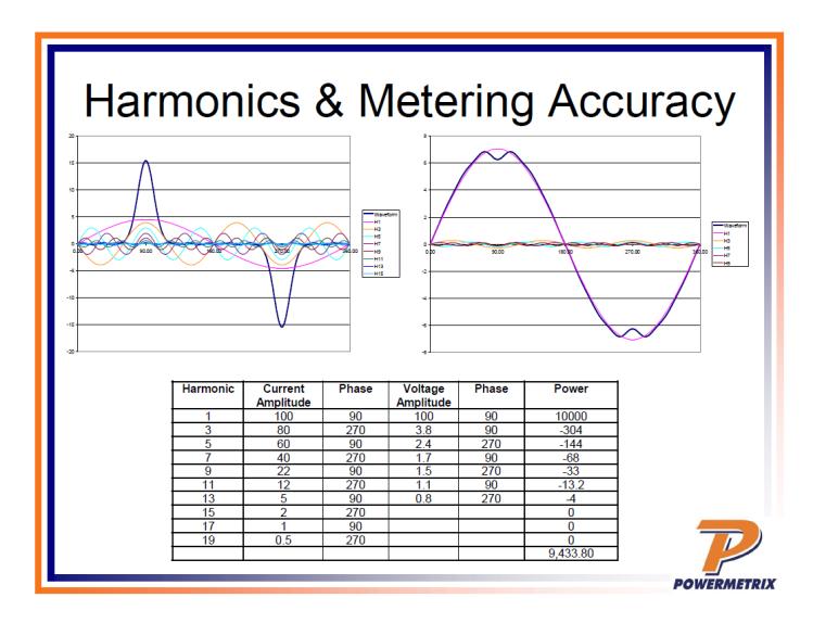 Power Quality in Metering_29