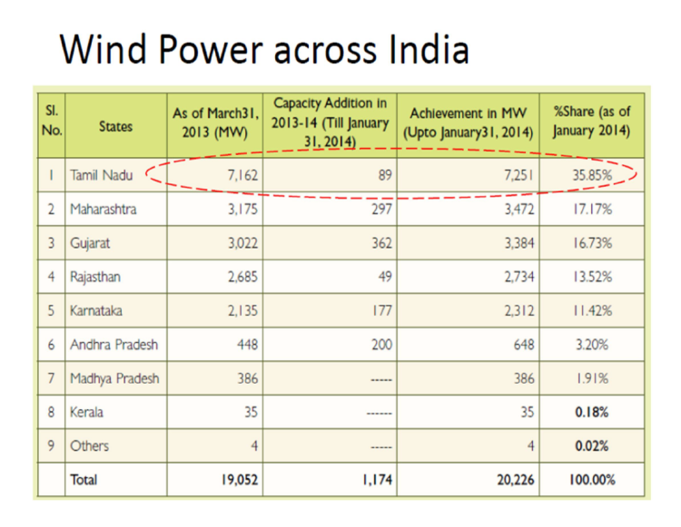 Power Quality Issues in Grid Connected Wind Farms India_2