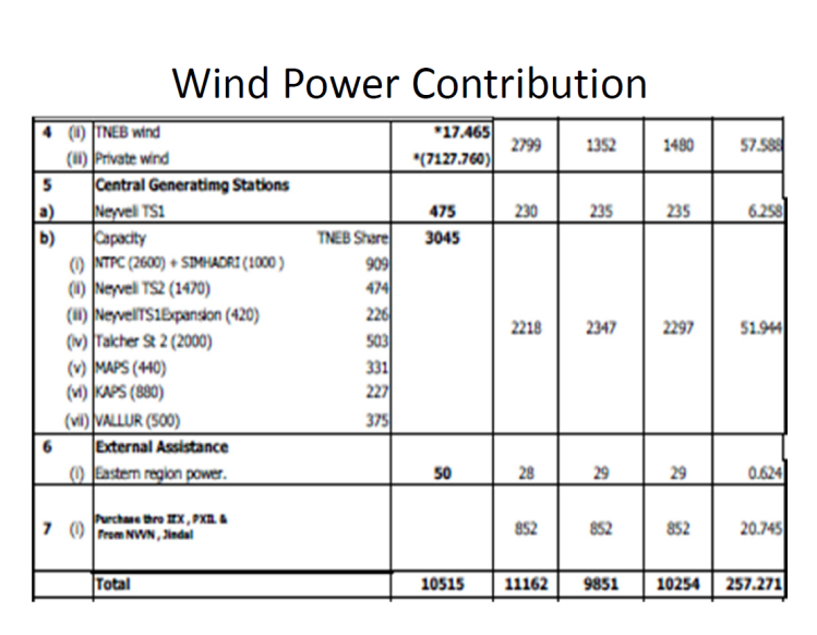 Power Quality Issues in Grid Connected Wind Farms India_3
