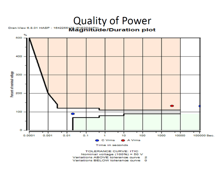 Power Quality Issues in Grid Connected Wind Farms India_39