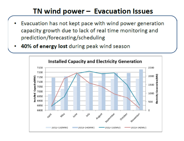 Power Quality Issues in Grid Connected Wind Farms India_4