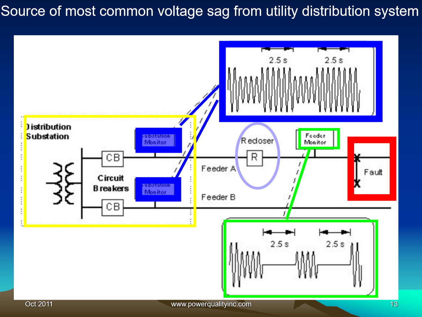 Power Quality the Economic Challenge for Utilities and Users_13