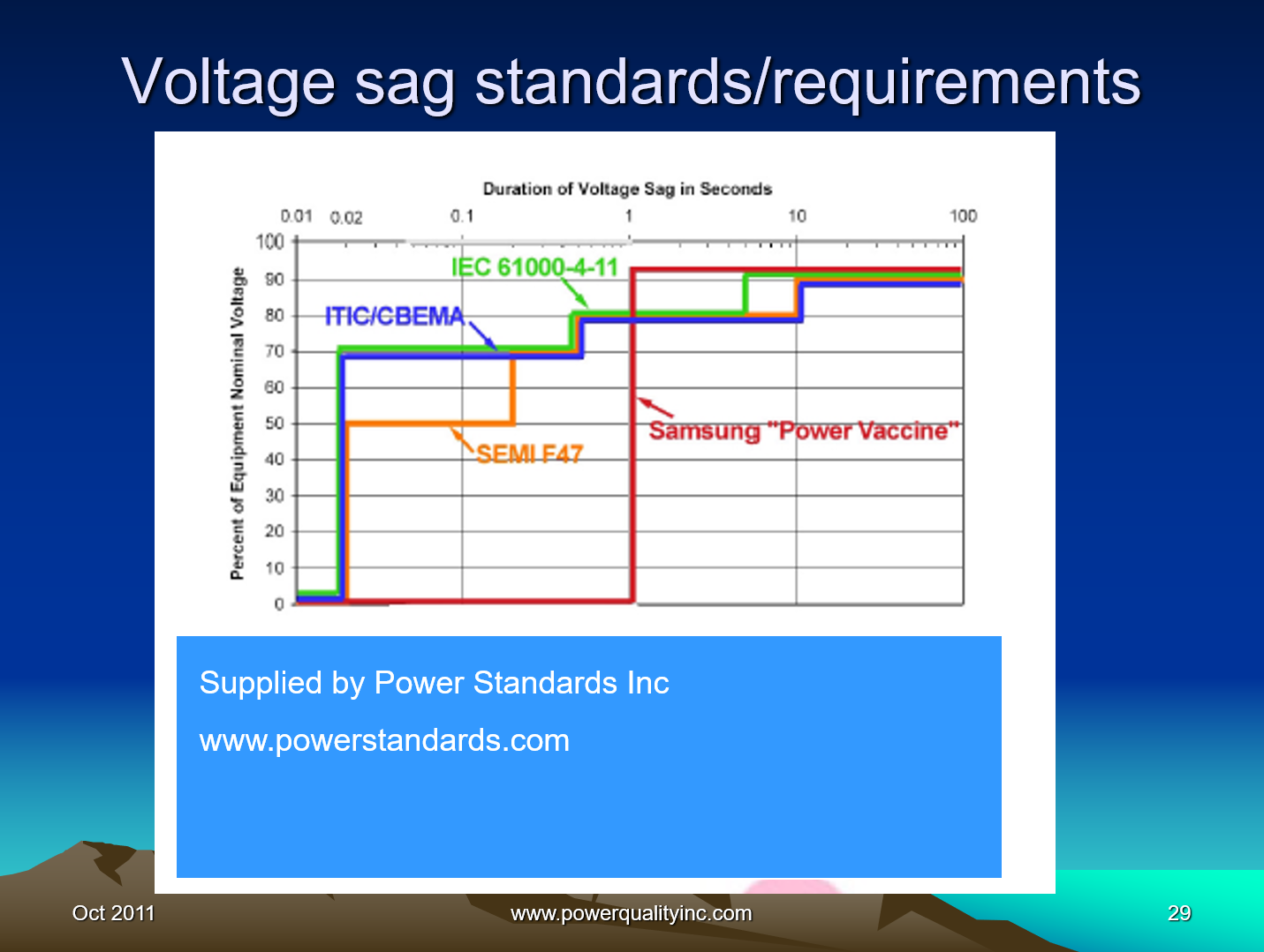 Power Quality the Economic Challenge for Utilities and Users_29