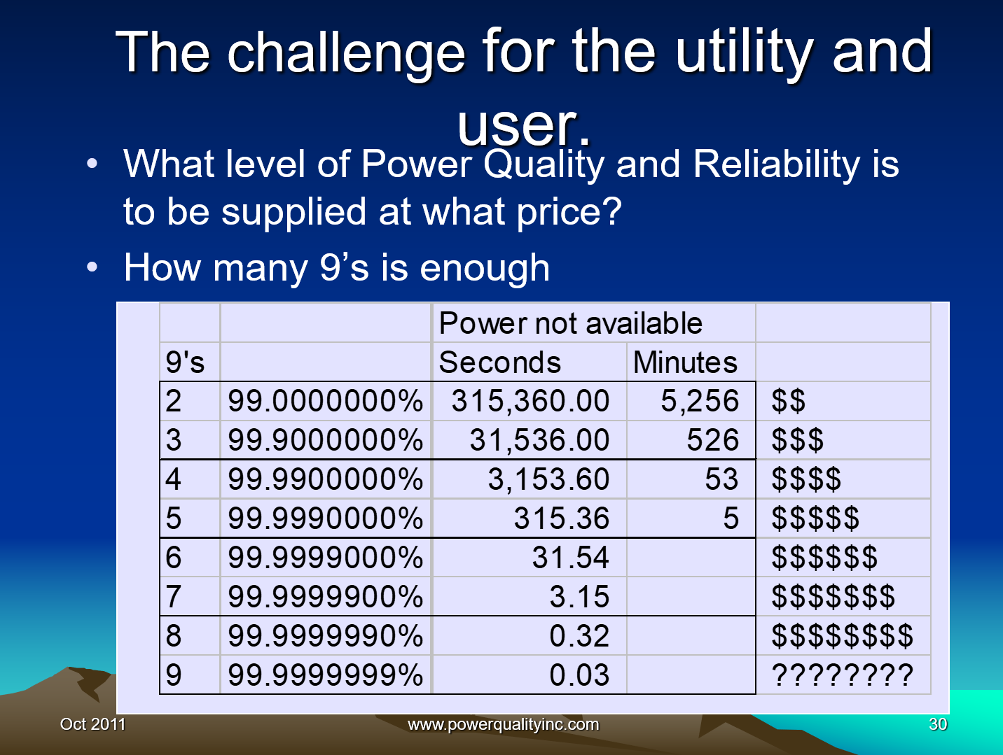 Power Quality the Economic Challenge for Utilities and Users_30