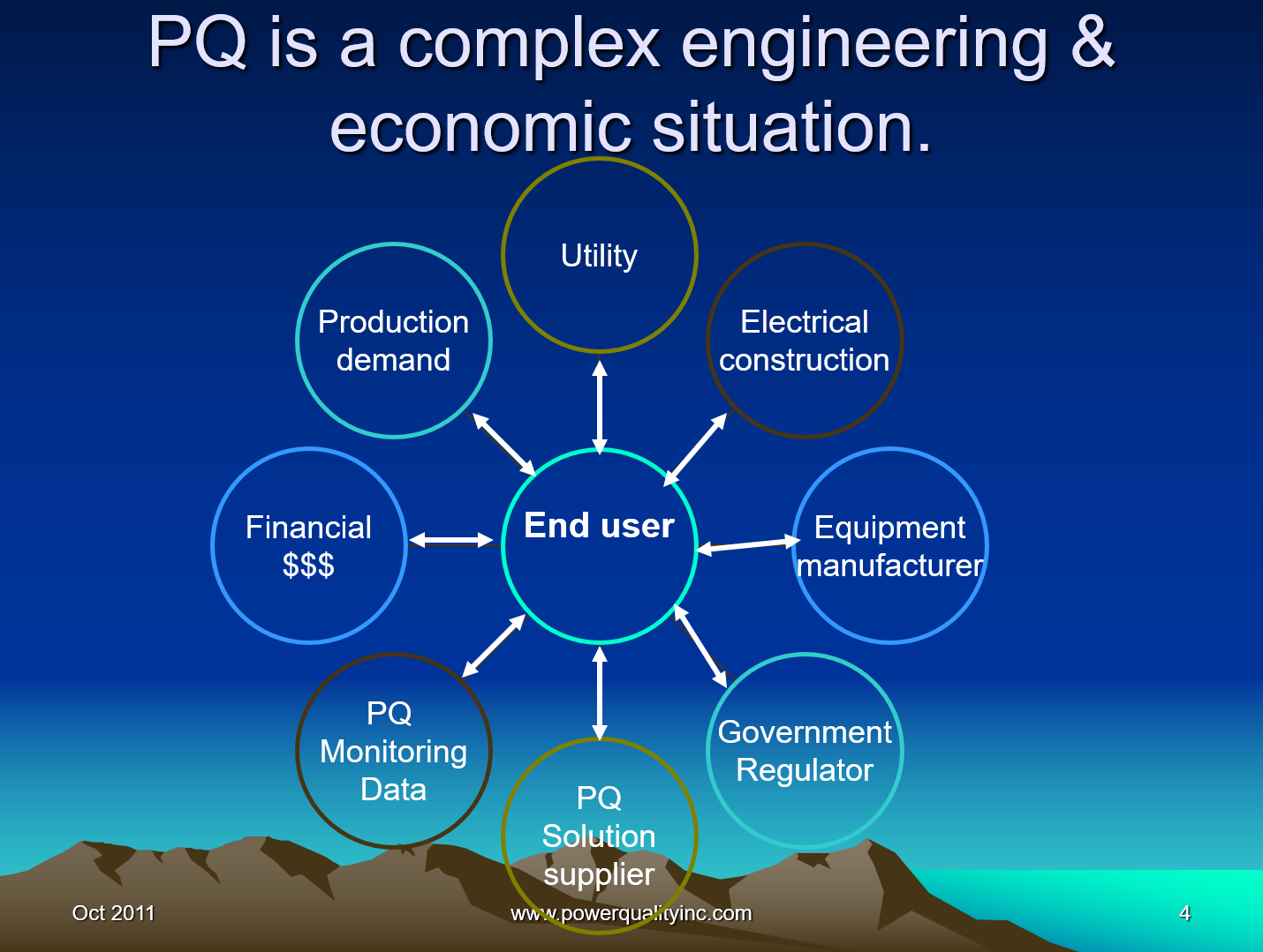 Power Quality the Economic Challenge for Utilities and Users_4
