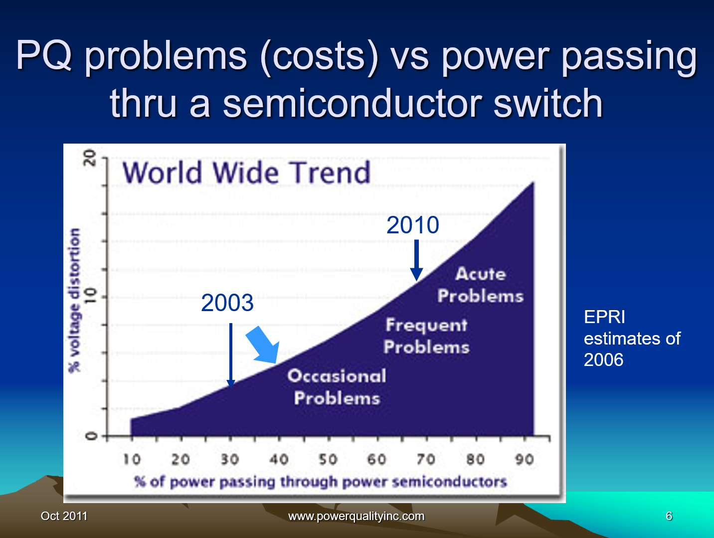 Power Quality the Economic Challenge for Utilities and Users_6