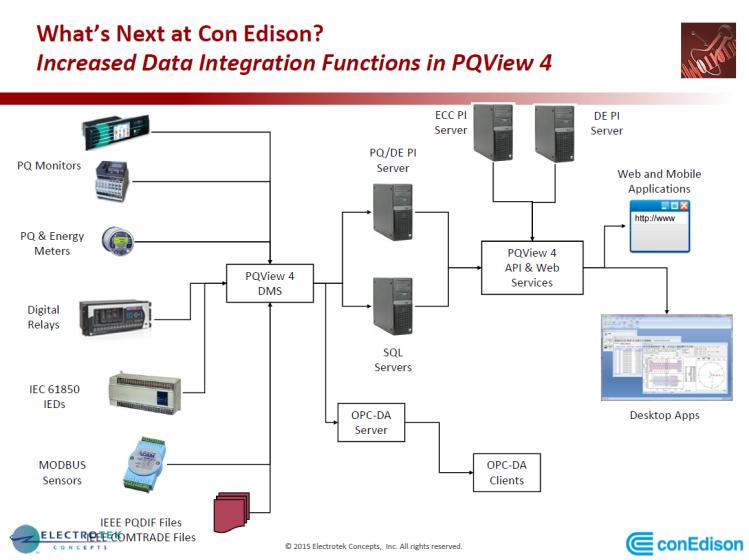 PQMS at Con Edison_52