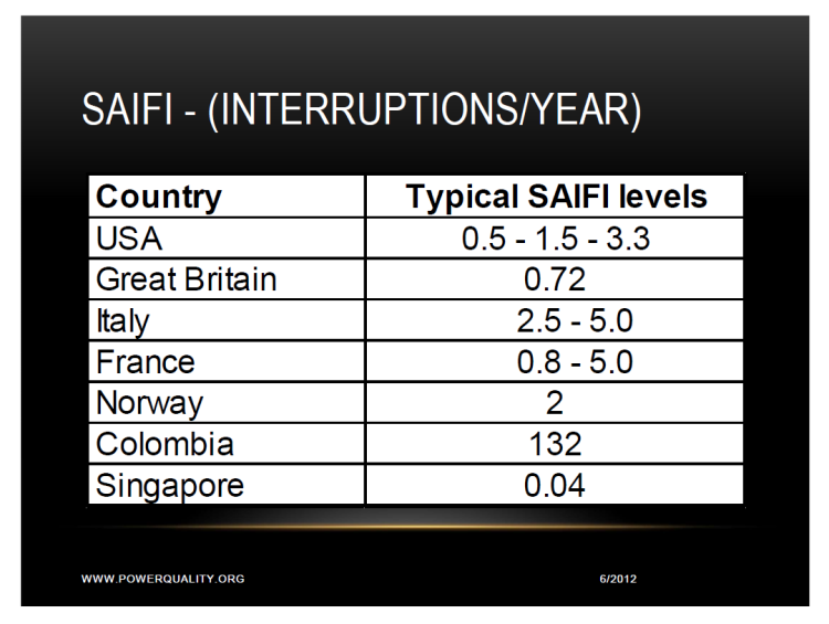 SAIFI SARFI and SARFI (x) Indexes for Power Reliability and Power Quality_3