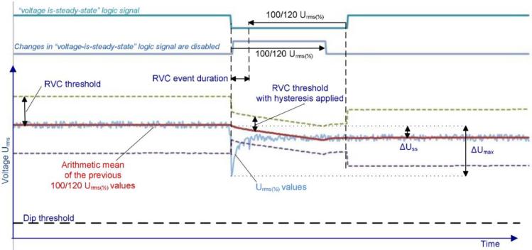 Evaluating Rapid Voltage Changes _figure1