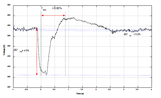 Evaluating Rapid Voltage Changes _figure3