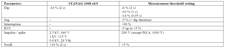 Evaluating Rapid Voltage Changes _table1