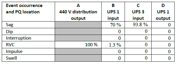 Evaluating Rapid Voltage Changes _table2